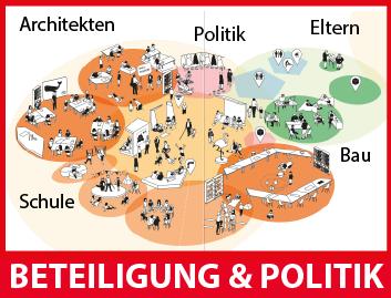 Beteiligung und Politik – Das Berliner Schulbauproprogramm 2020