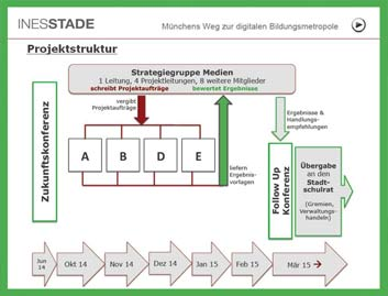 Digitale Bildung in München! 2. Etappe: strategische Planung
